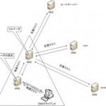 DNSのフォワーダ