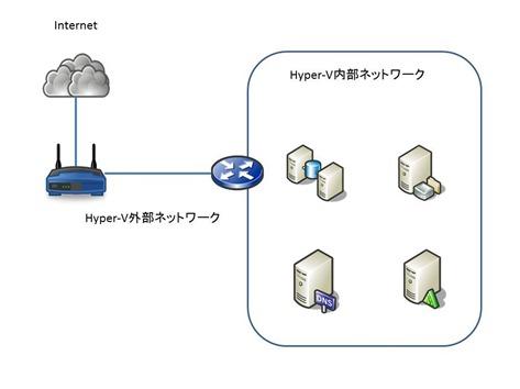 Hyper-V ネットワーク