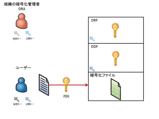 EFS暗号化の基礎