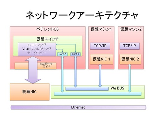 network_nonvmq