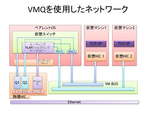 network_vmq