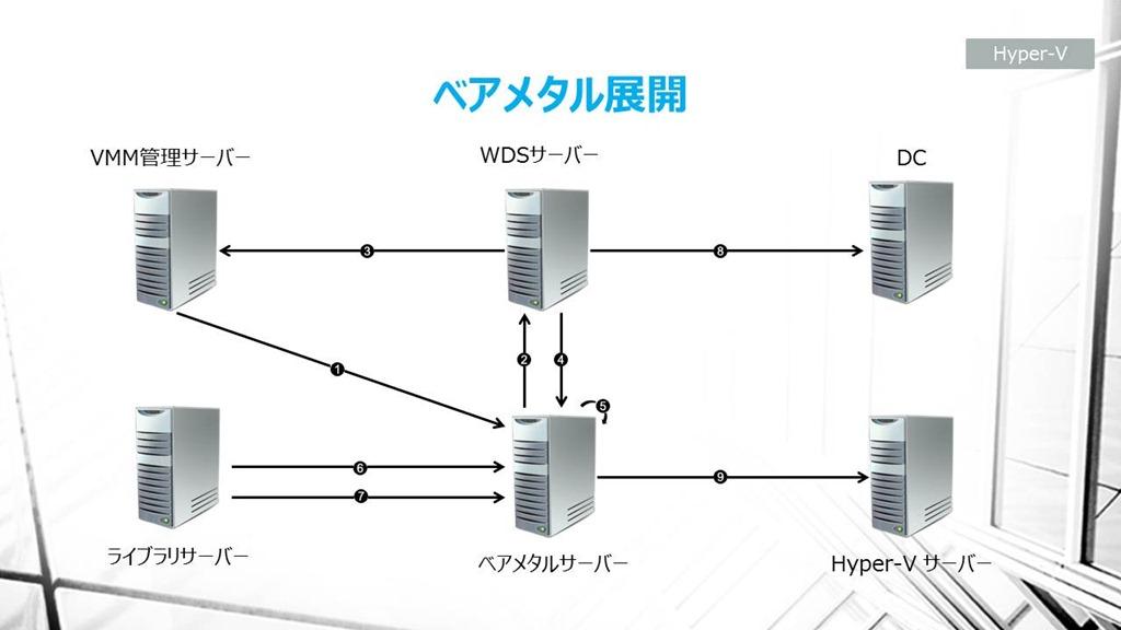 SC2012 VMM SP1 での ベアメタル展開(HP ML110 G7 編)