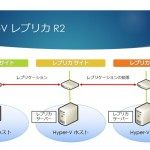 Hyper-V Replica の新機能