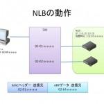 NLB(ユニキャストモード)のノード間通信について