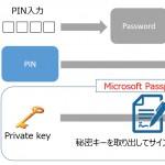 Windows Hello と Microsoft Passport の関係